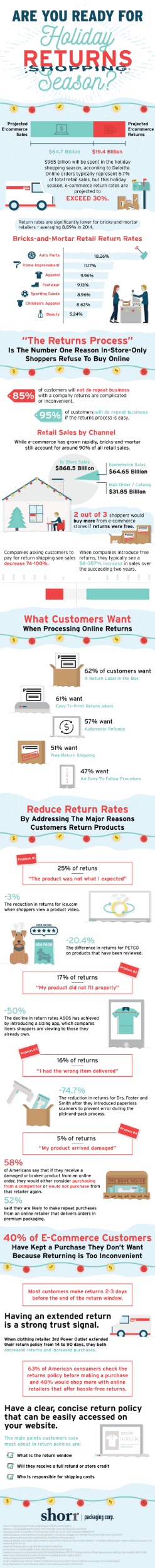 http://www.getelastic.com/4-secrets-to-reduce-holiday-returns-and-improve-customer-service-infographic/