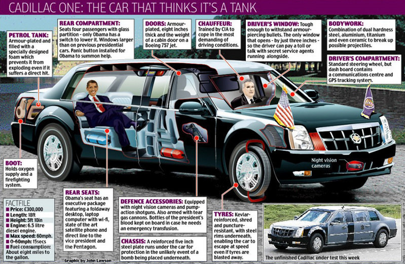 Source: http://www.topspeed.com/cars/car-news/car-infographics-obama-s-cadillac-one-is-a-tank-ar111025.html