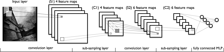 Generic texture and feature map classification.