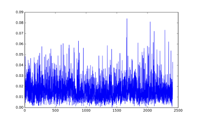Input raw EEG data.