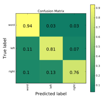 True vs Predicted label Matrix
