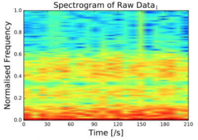 EEG Signal converted.