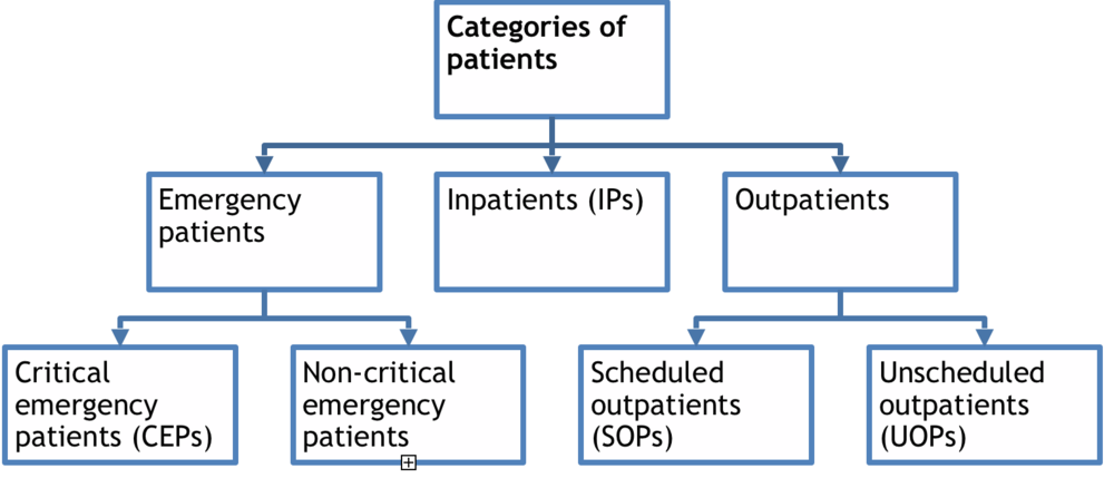 Patient types and subtypes.