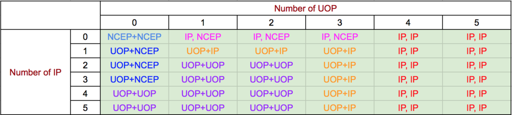 Table3: Solved output of the possible decisions.