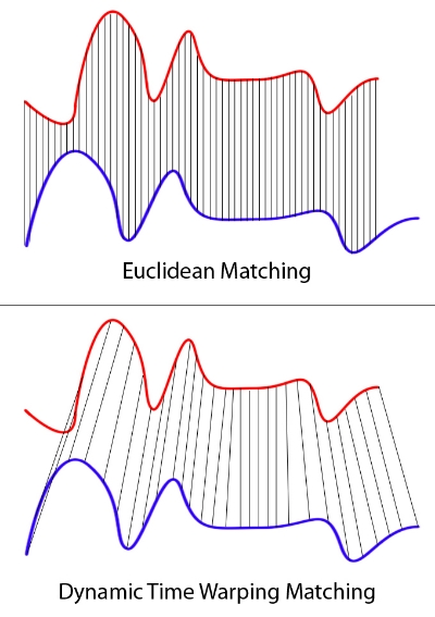 (Top) Euclidean matching gives poor correlation when comparing the red and blue curves, whereas (Bottom) DTW asynchronously adjusts parts of the curves yielding a much better match.