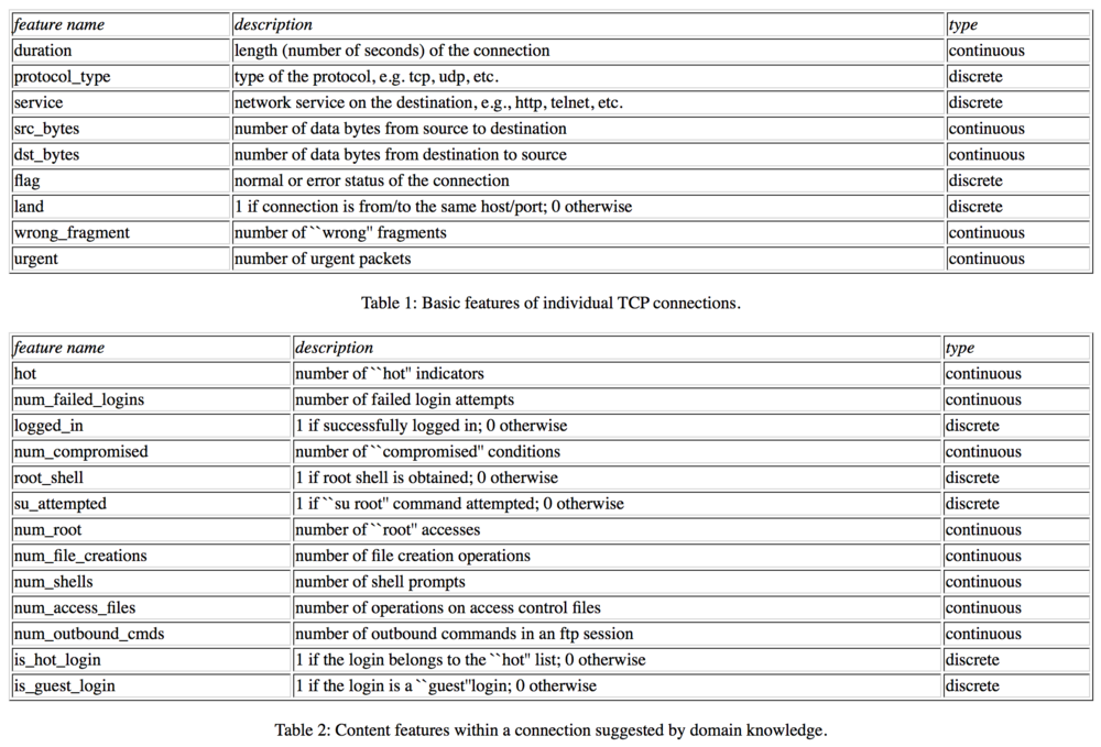 Tables of features for TCP connections.