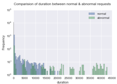 Comparison of duration between normal & abnormal requests.