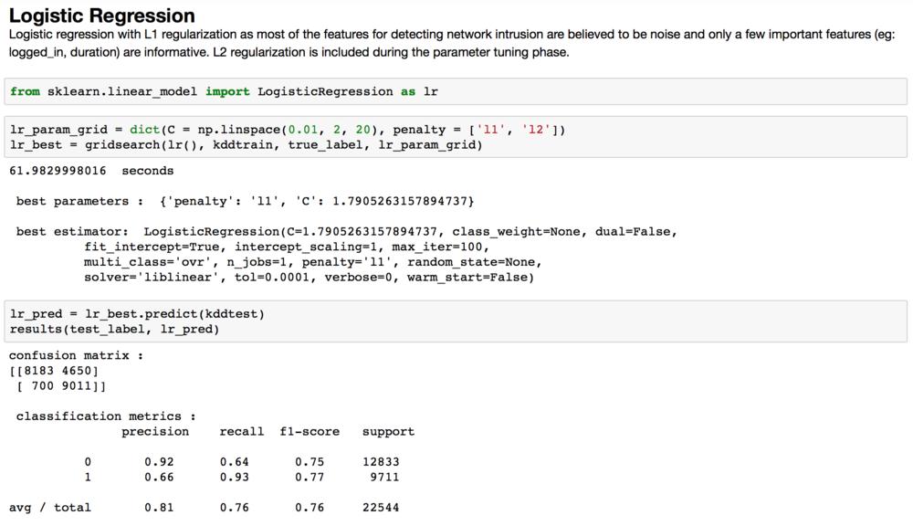 Logistic Regression algorithm summary.