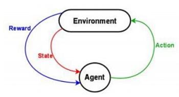 Reinforcement graph