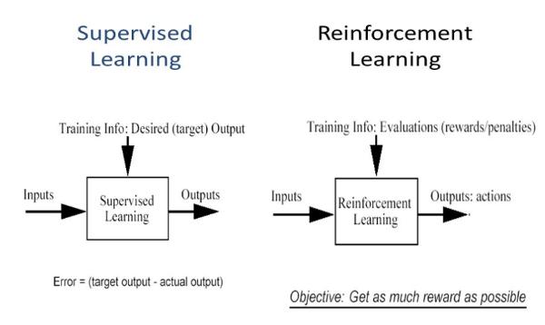 Supervised vs reinforced learning.