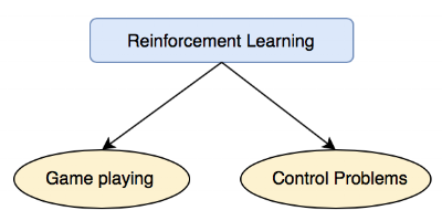 Two common problems in reinforcement learning to be solved by data science.