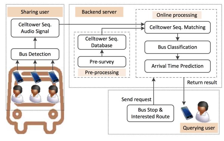 How Long to Wait?: Predicting Bus Arrival Time with Mobile Phone based Participatory Sensing:Pengfei Zhou, Yuanqing Zheng, Mo L