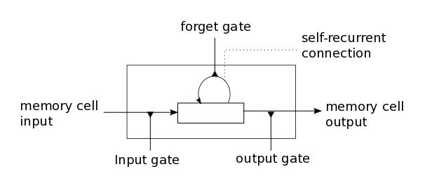 RNN/LSTM gate representation