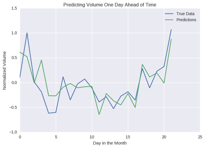 Prediction of stock volume in advance