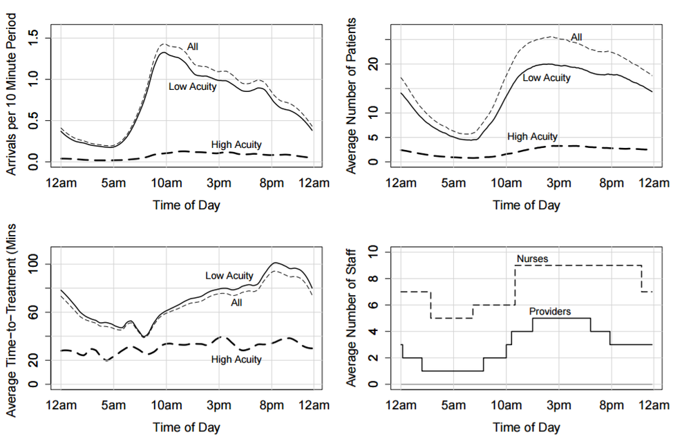 Emergency Department Average Data by Time of Day from San Mateo Medical Center (June 2012-October 2013) from  Ang, et al. 2015: 8