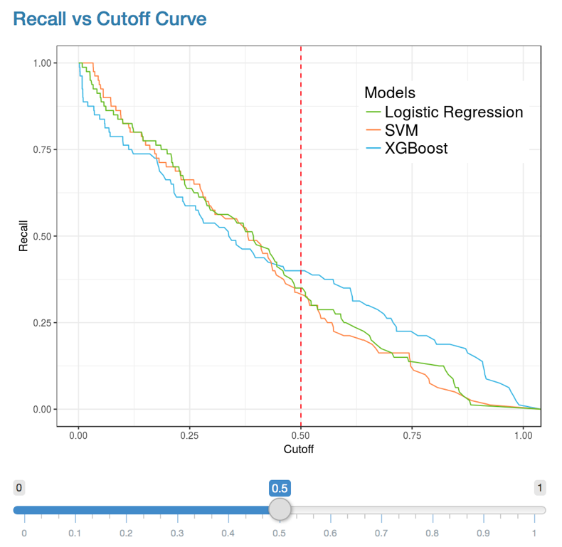 Shows the tradeoff between recall as you increase the cut-off.