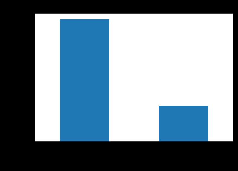 outcomebargraph.png