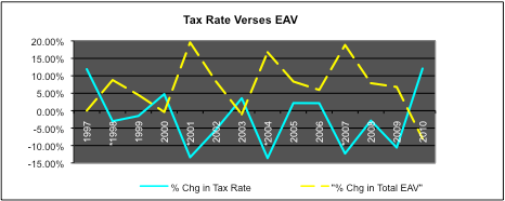 Tax Rate Verses EAV
