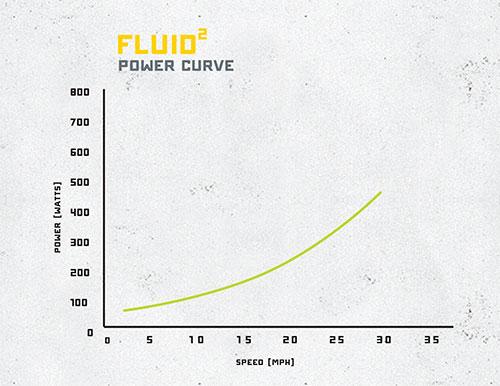 cyclops fluid 2