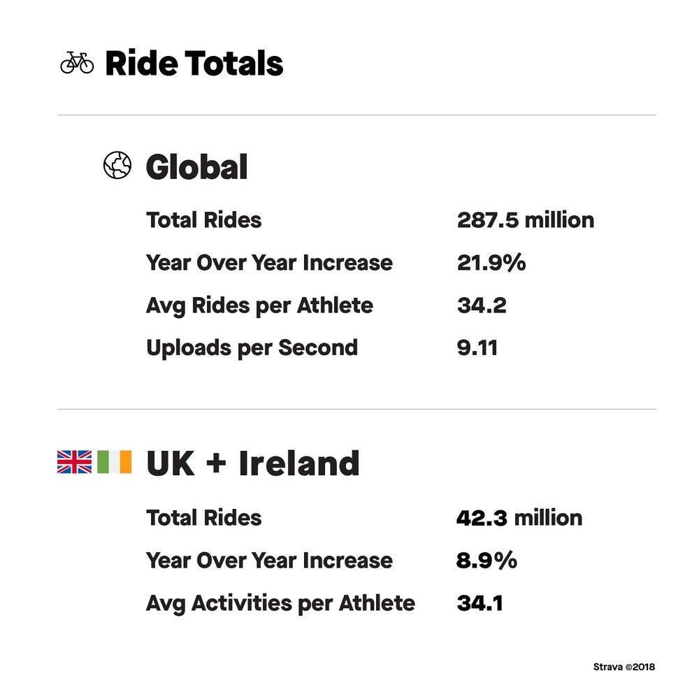 Strava infographic