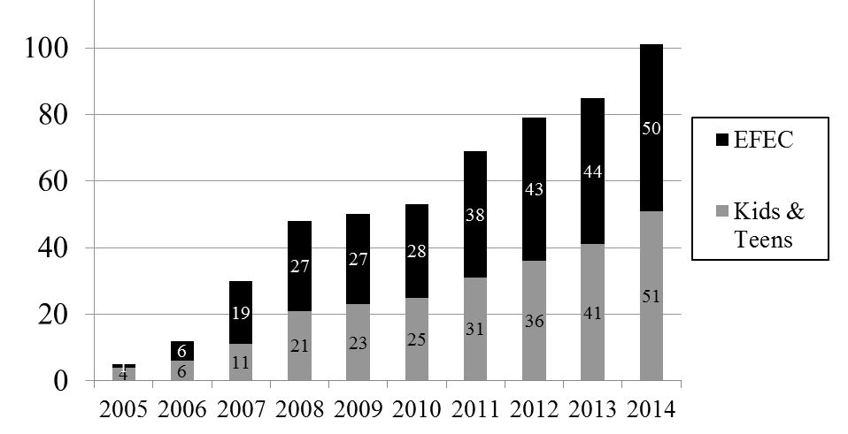 Figure 2: Number of centrally owned EF schools in China
