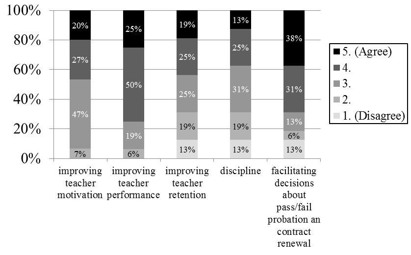 Figure 5: What CEMs consider performance reviews useful for