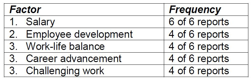 Table 1: Factors cited in recruitment white papers as important for attracting new recruits