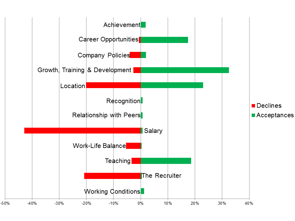 Figure 1: Reasons teachers cited for accepting or declining a job offer (declines, n=249; acceptances, n= 971)