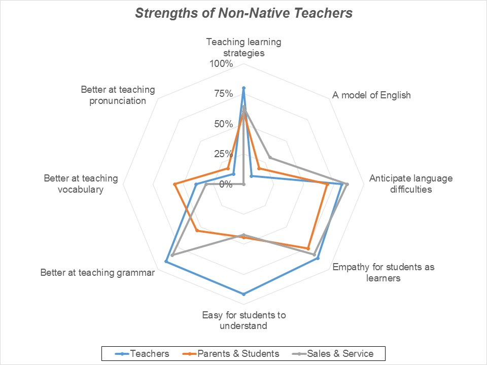 "Figure 4: Answers to ""Which of the following are 'non-native English teachers' better at?"""