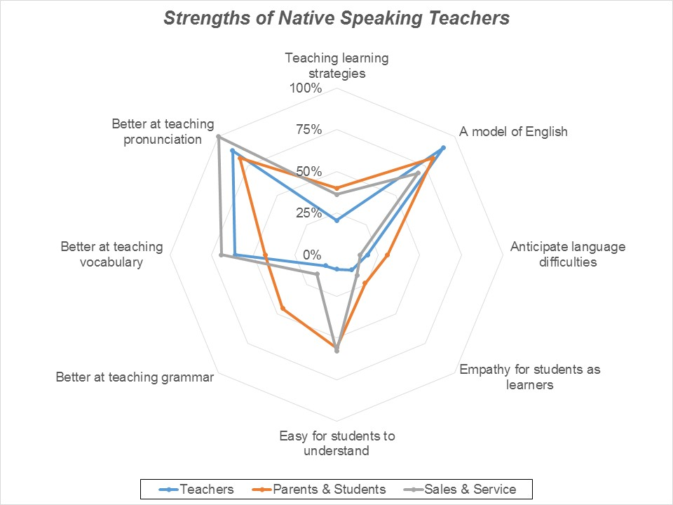 "Figure 3: Answers to ""Which of the following are 'native English teachers' are better at?"""