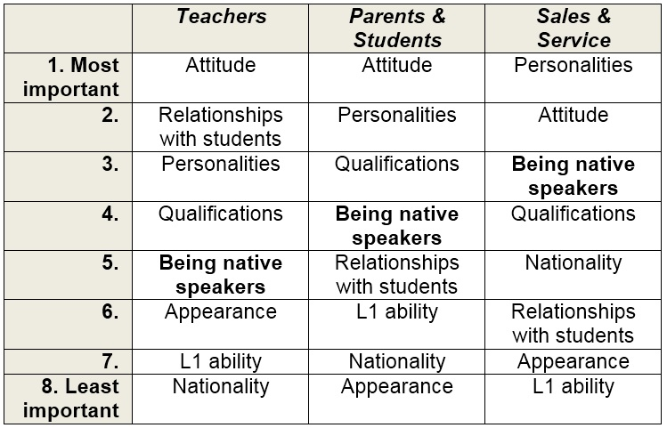 Figure 2: Rankings for which characteristics by different groups (with the importance of 'being native speakers' highlighted)