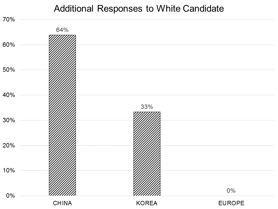 Figure 2: Additional positive responses to white applicant (as a percentage)