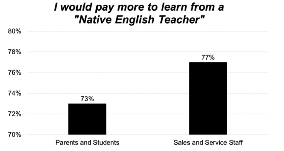 Figure 11.2.1: Agreement with the statement 'I would pay more to learn/for my child to learn from a native English teacher.'