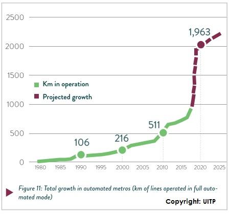 Nárůst počtu kilometrů metra v režimu automatického řízení provozu (bez strojvůdců). (zdroj: UITP)