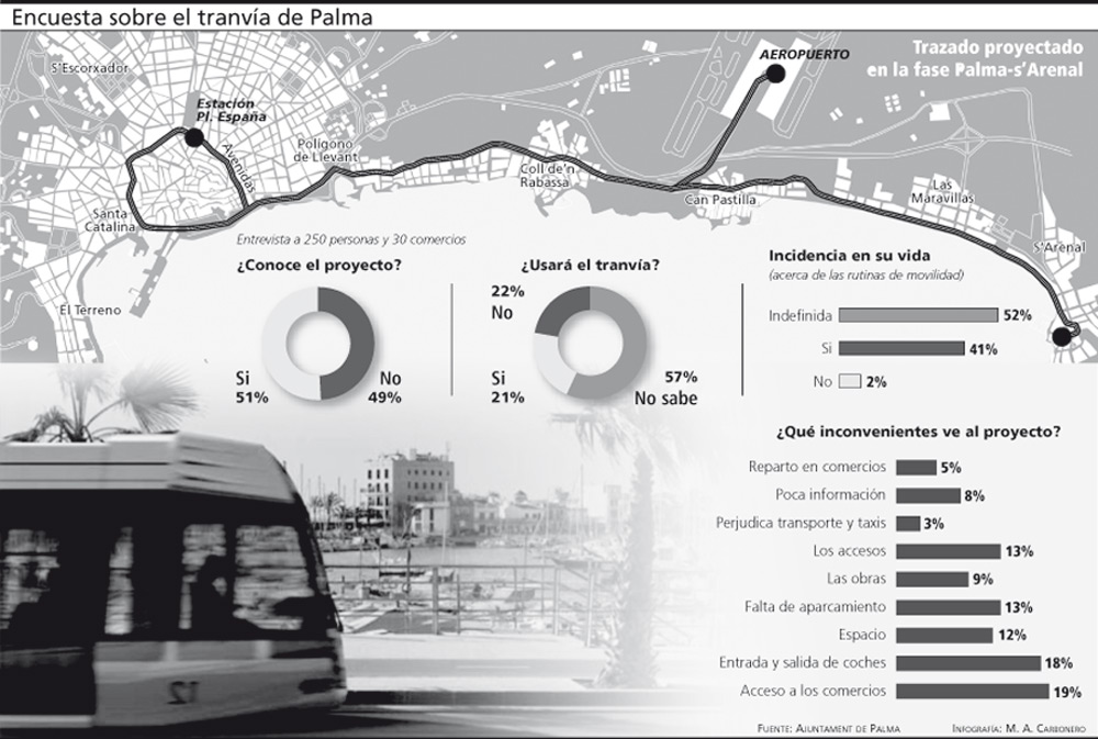 Návrh vedení tramvajové trati. (zdroj: http://www.diariodemallorca.es/)