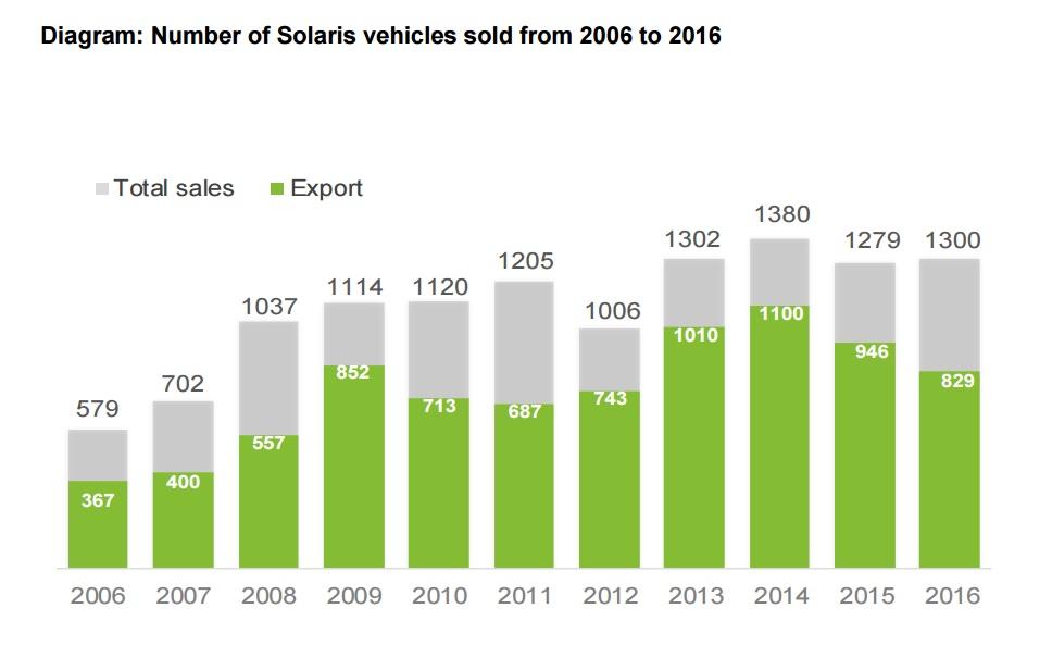 Celkové prodeje Solarisu od roku 2006. Zeleně je vyznačen export do zahraničí. (zdroj: Solaris Bus & Coach)