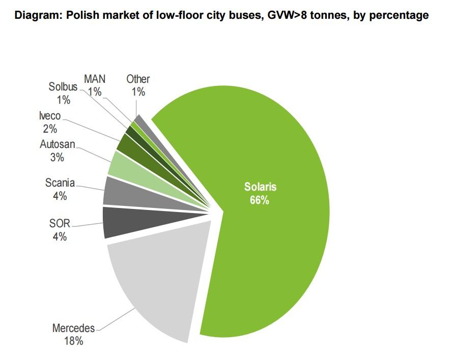 Podíl jednotlivých značek na prodeji městských autobusů na polském trhu za rok 2016. (zdroj: Solaris Bus & Coach)