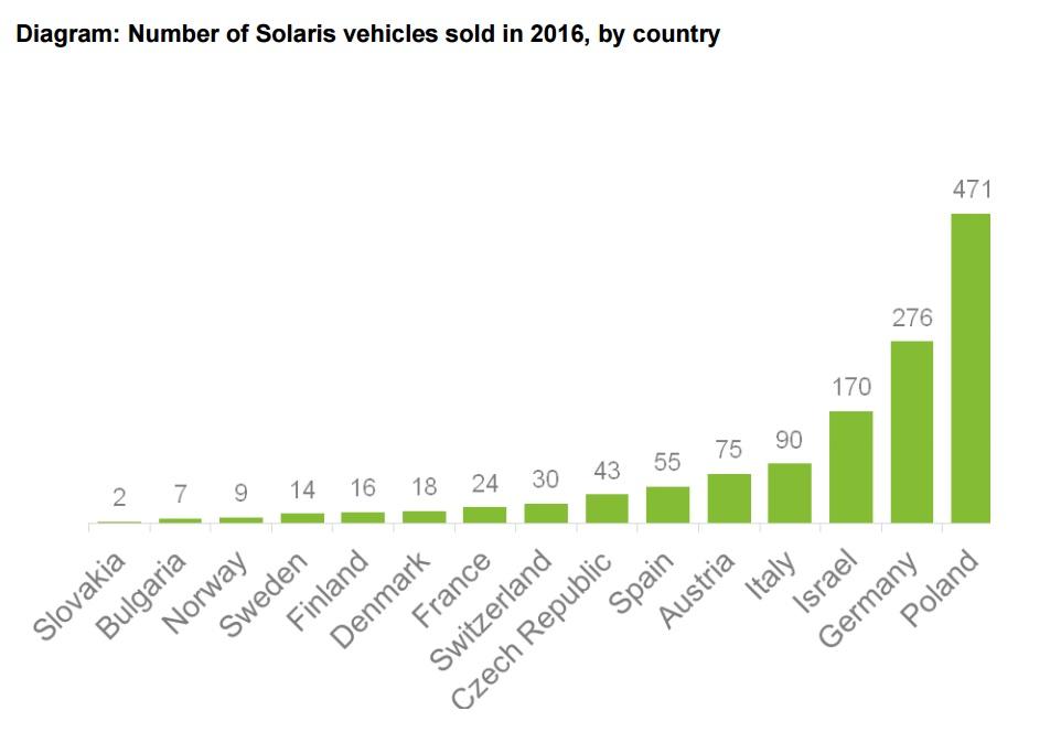 Počet prodaných vozidel dle jednotlivých zemí. (zdroj: Solaris Bus & Coach)