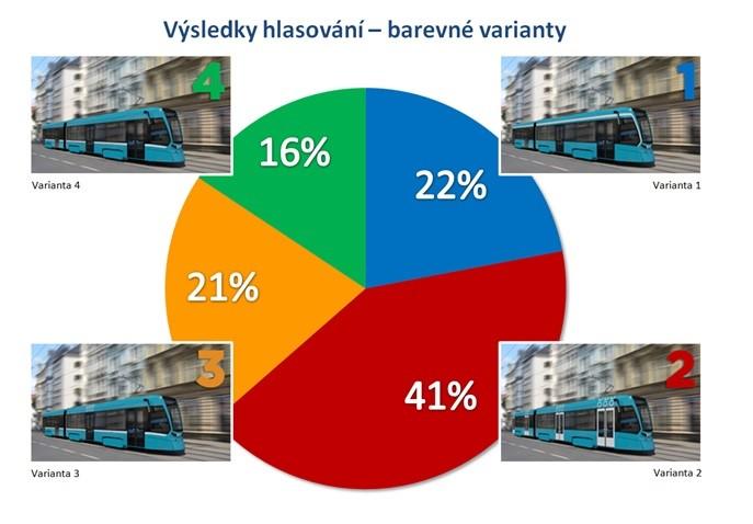 Výsledky ankety DPO. (zdroj. DPO)