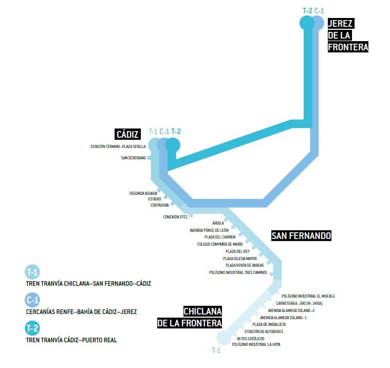 Navrhované linky cádizské vlakotramvaje. Linka C-1 je příměstských vlaků. (zdroj: Junta de Andalucía)