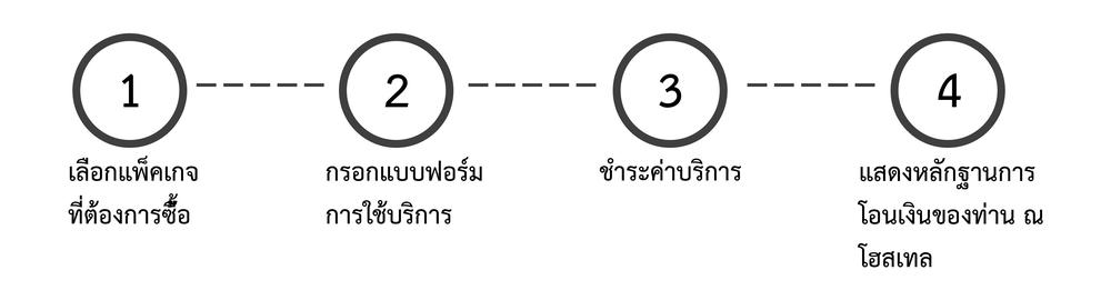 วิธีการใช้บริการ.jpg