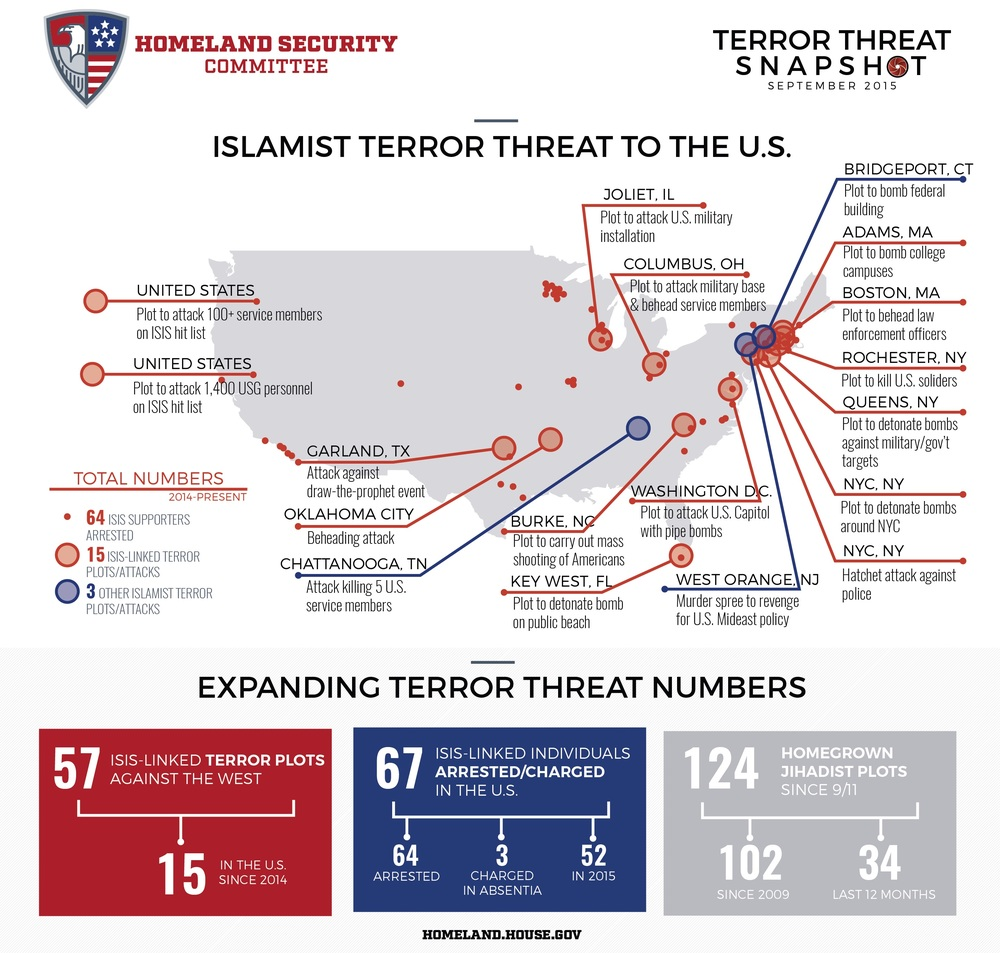 Terror Plots Plotted against the USA recently