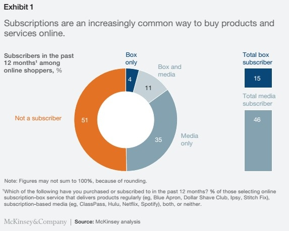 49% of US online shoppers buy products and services online by subscription