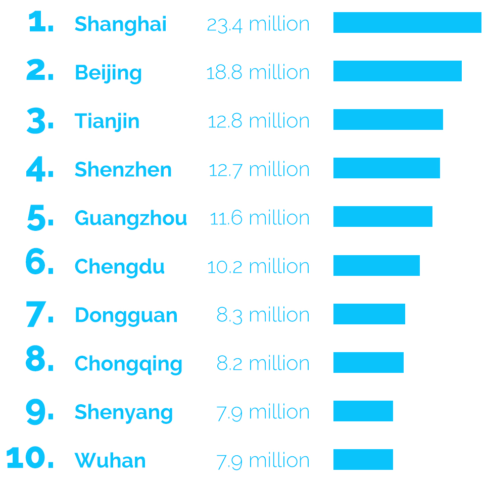 chinese-city-population-graphic-2.jpg