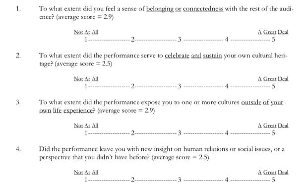 (Brown, A.S. & Novak-Leonard, J.L. 2007: P56).