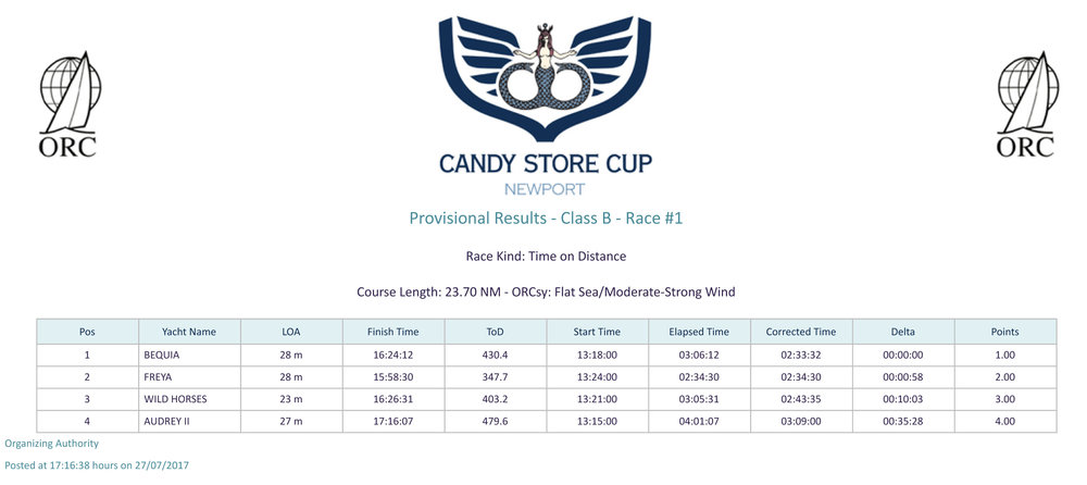 CLICK HERE TO OPEN CLASS B - RACE ONE (PDF FILE)