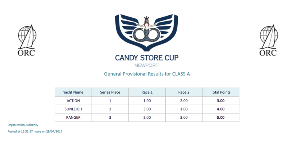 Candy Store Cup Series Results - After Two Races - Class A  (PDF file)