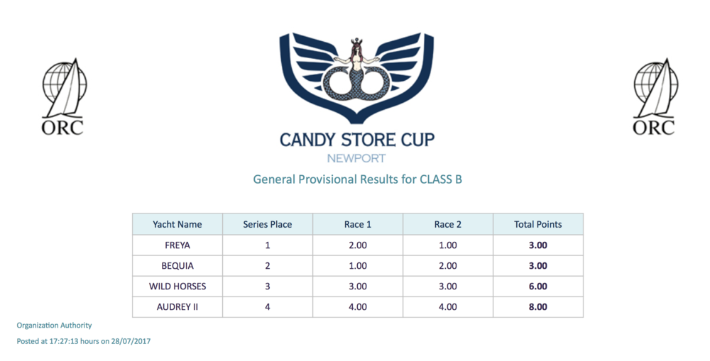 Candy Store Cup Series Results - After Two Races - Class B  (PDF file)