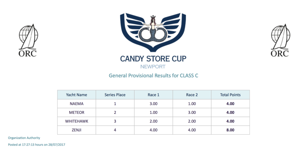 Candy Store Cup Series Results - After Two Races - Class C  (PDF file)