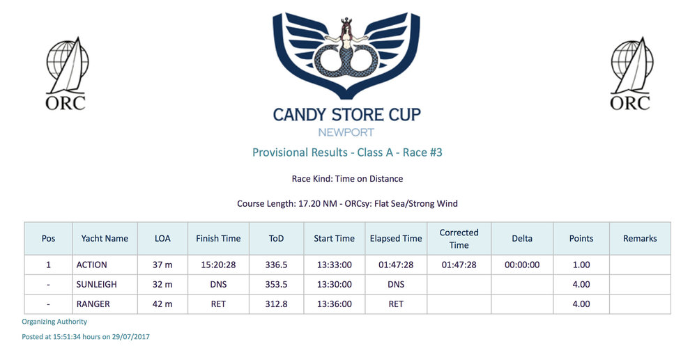 Candy Store Cup - Race 3 Results, Class A